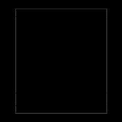 Mola #3 - Design Board
